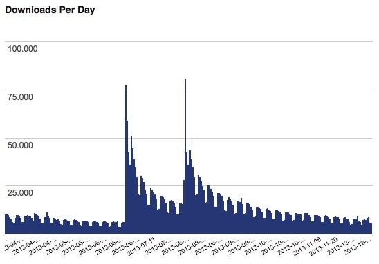 Abb. 1.4: Download-Statistiken des Akismet-Plugins. Bei Updates steigt die Downloadzahl sehr schnell an.