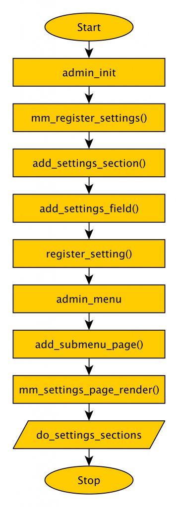 Abb.: Settings-API Flussdiagramm