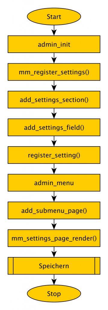 Abb.: Settings-API Flussdiagramm des Speicherns